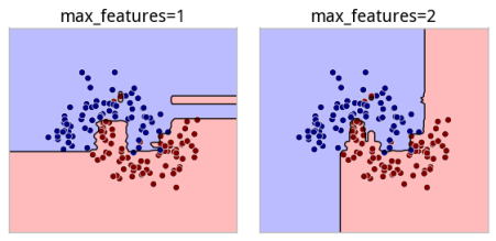 max_features_model