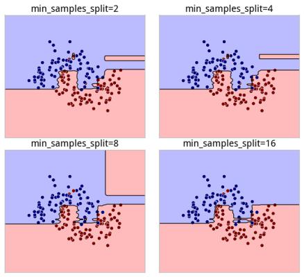 min_samples_split_model