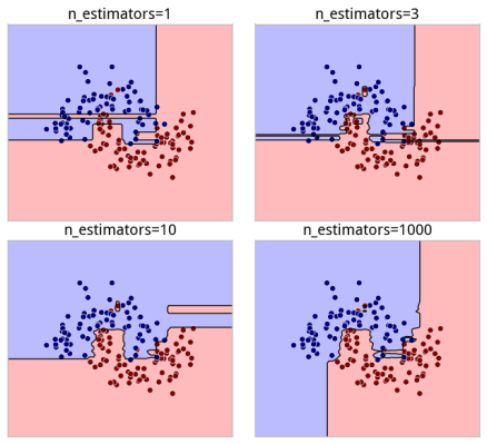 n_estimators_model