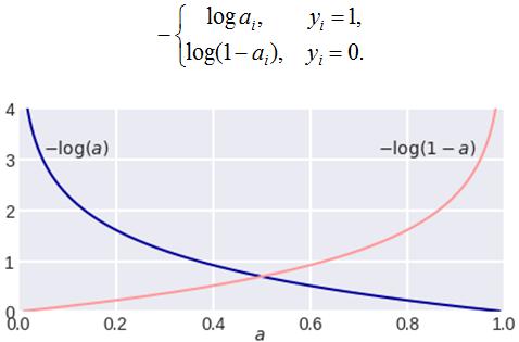 log_loss_05